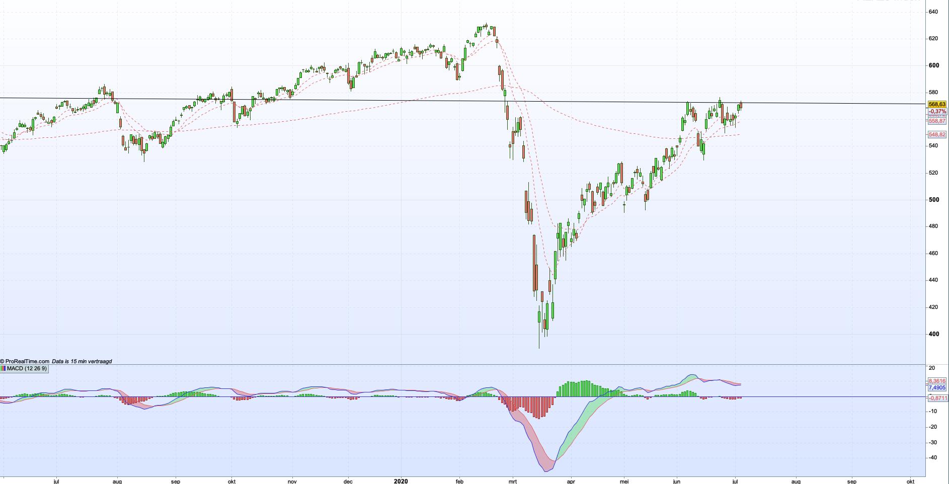 AEX lange termijn grafiek