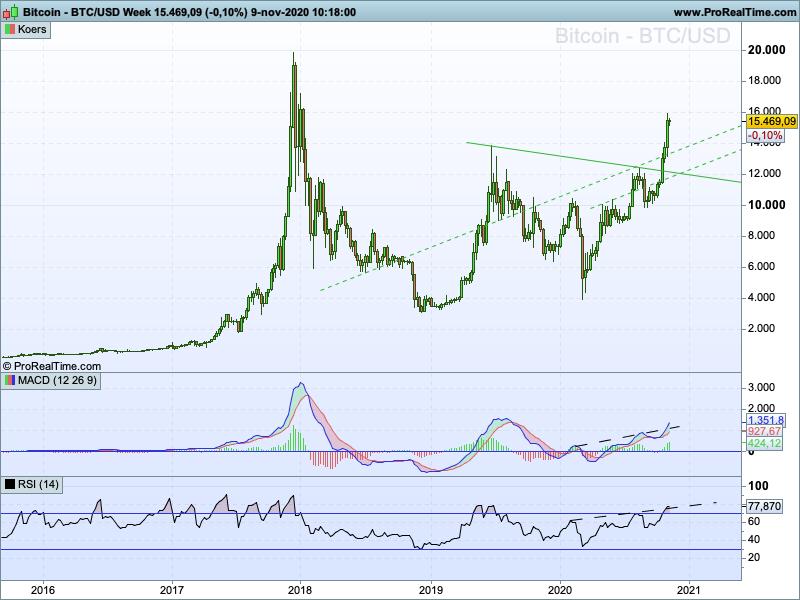 bitcoin koersgrafiek lange termijn
