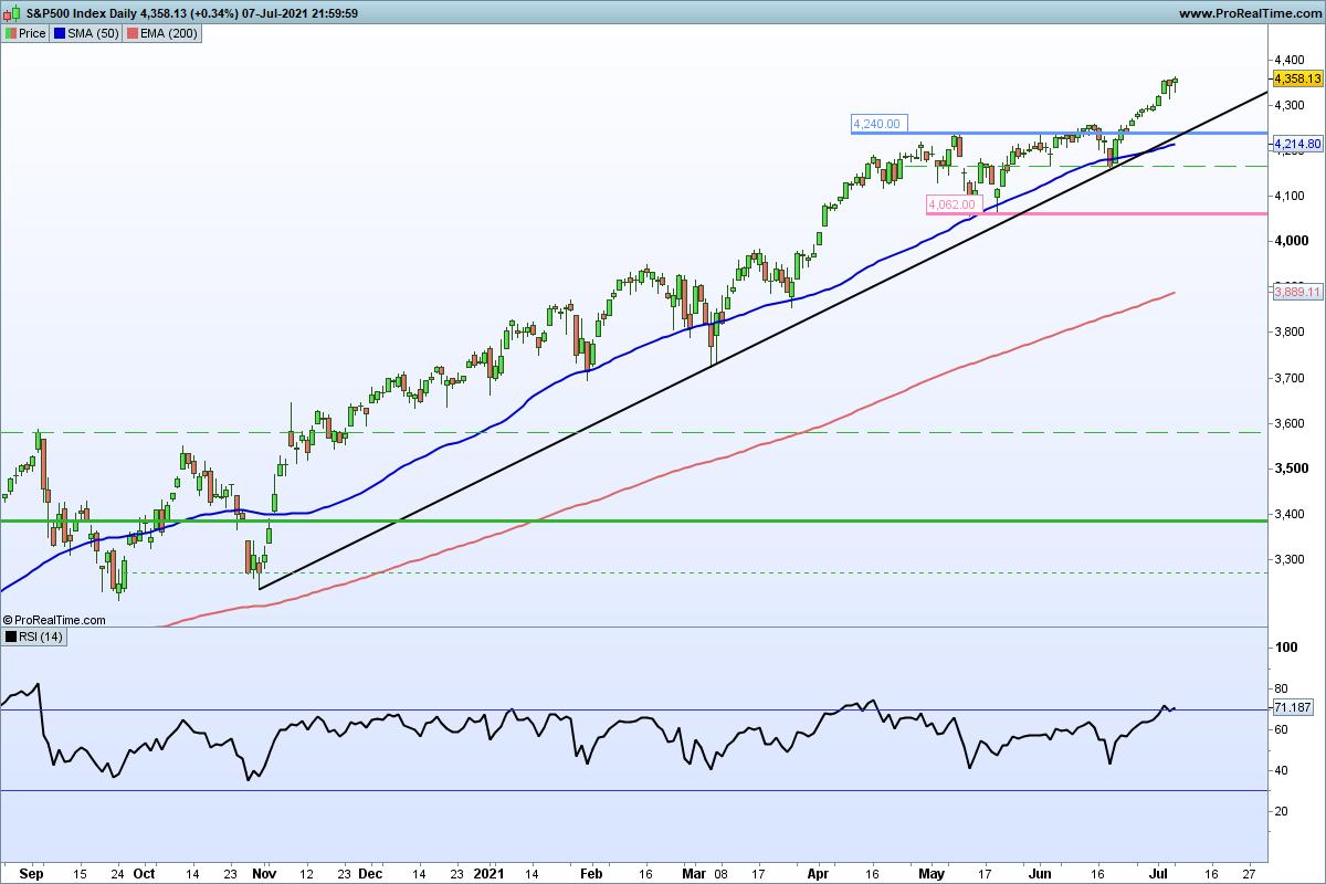 Technische analyse S&P 500 index daggrafiek